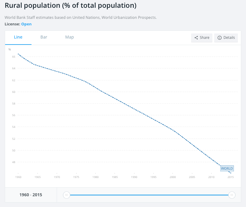 world-rural-population